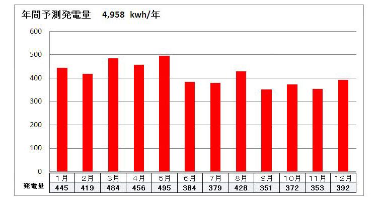 太陽光発電 年間予測発電量